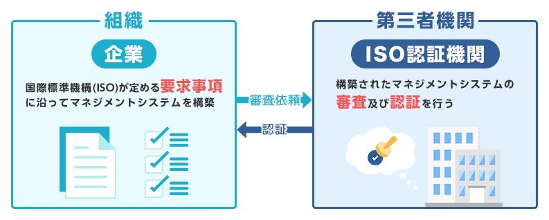 ISO認証制度