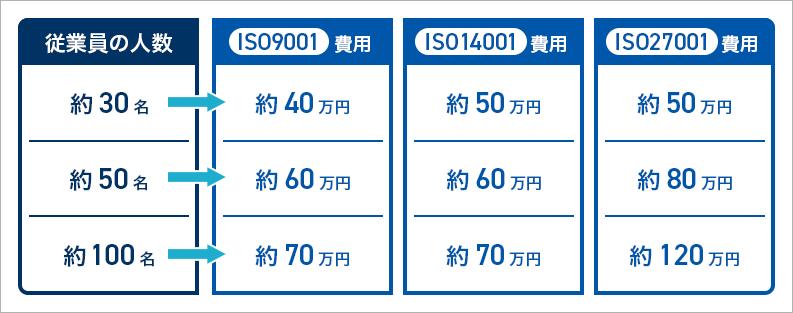 金額表(規模・規格)