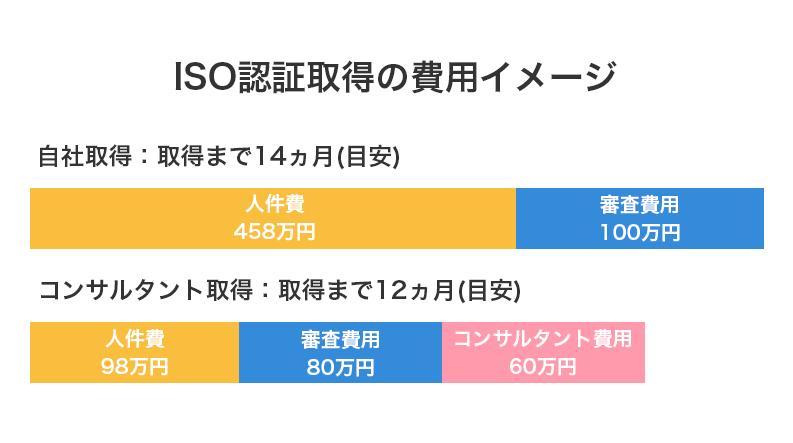 ISO認証取得の費用イメージ