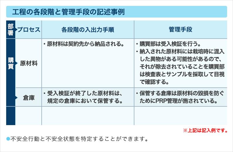 ⑥入出力手順書(工程の各段階と管理手段の記述事例)