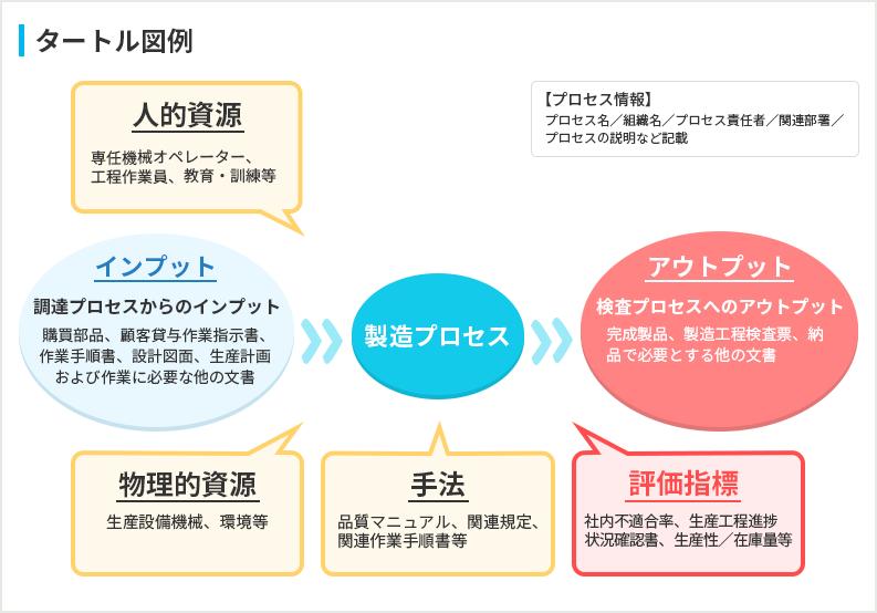 タートル図例(監視測定項目)