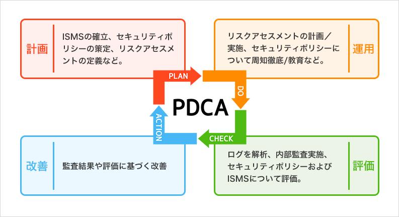 ISMSにおけるPDCA