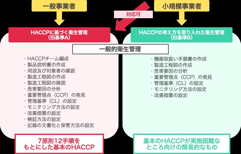 HACCPの基準Aと基準Bの比較