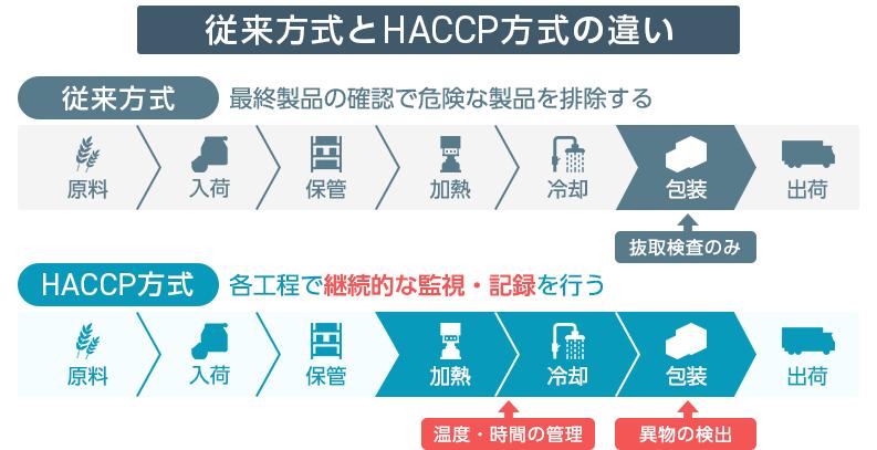 HACCP方式と従来方式の違い