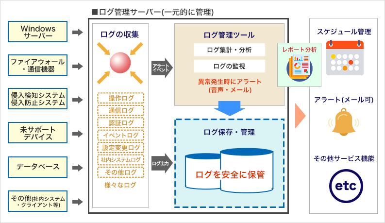 ログ管理の機能例