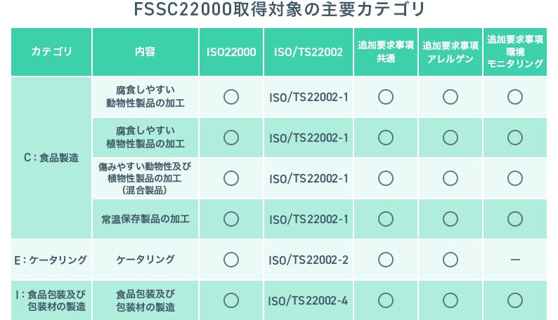 FSSC22000取得対象の主要カテゴリ