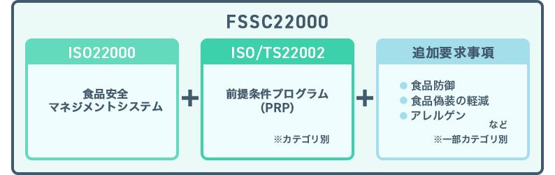 FSSC22000(3つの構成)