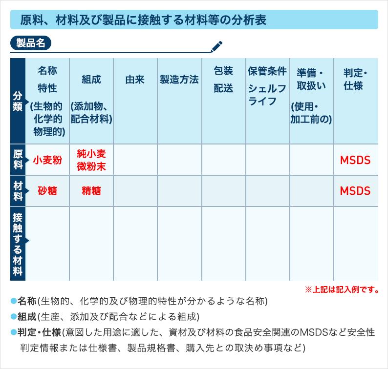 ①原料、材料及び製品に接触する材料等の分析表