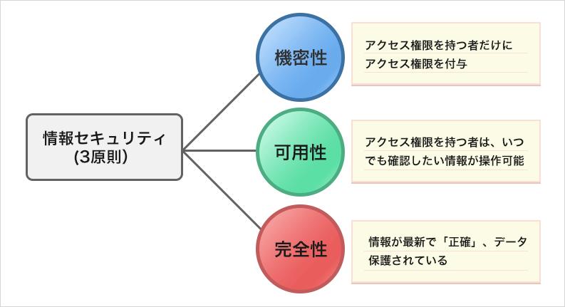 情報セキュリティの3大原則