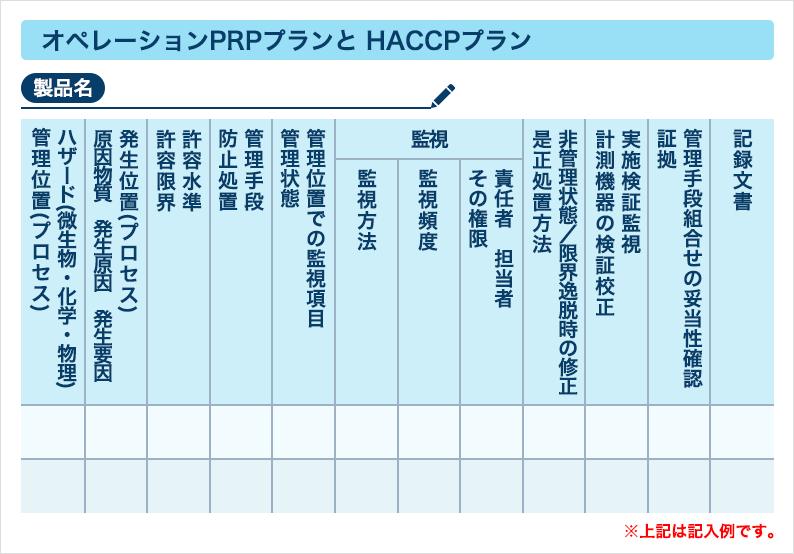 ⑩オペレーションPRPプランと HACCPプラン