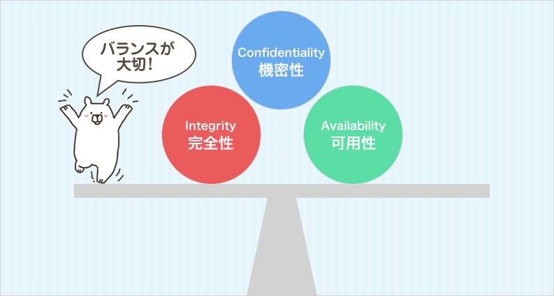 ISMSの三大要件