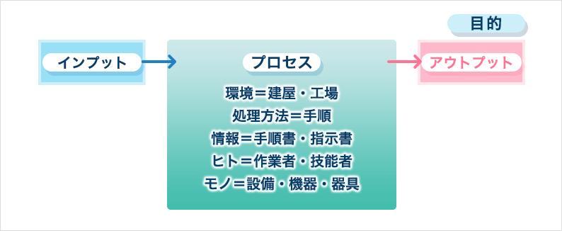 ⑤プロセスの定義