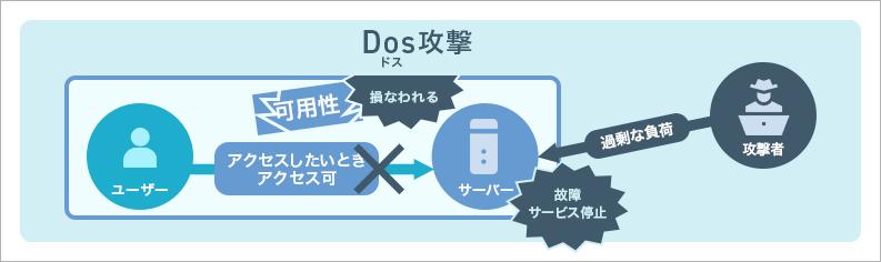 Dos攻撃とは   ISOプロ