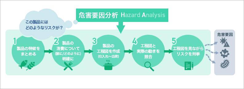 工程整理と危害要因分析