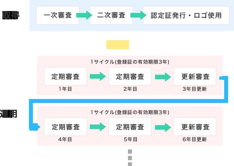 ISO認証の審査プロセス