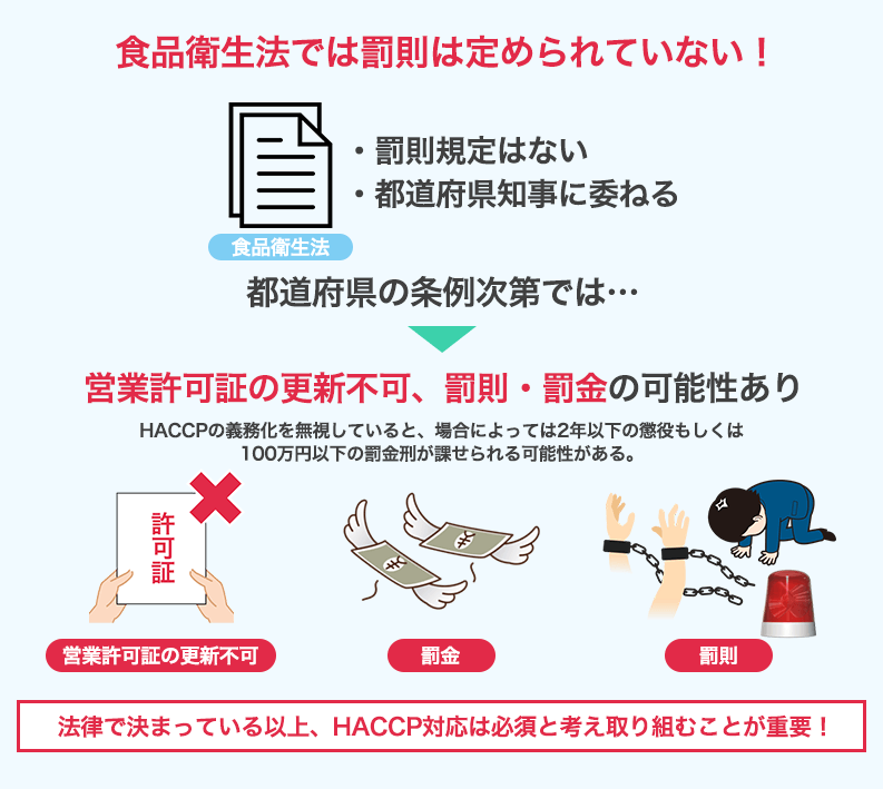 HACCP義務化無視の罰則