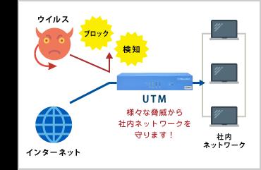 様々な脅威から 社内ネットワークを 守ります!