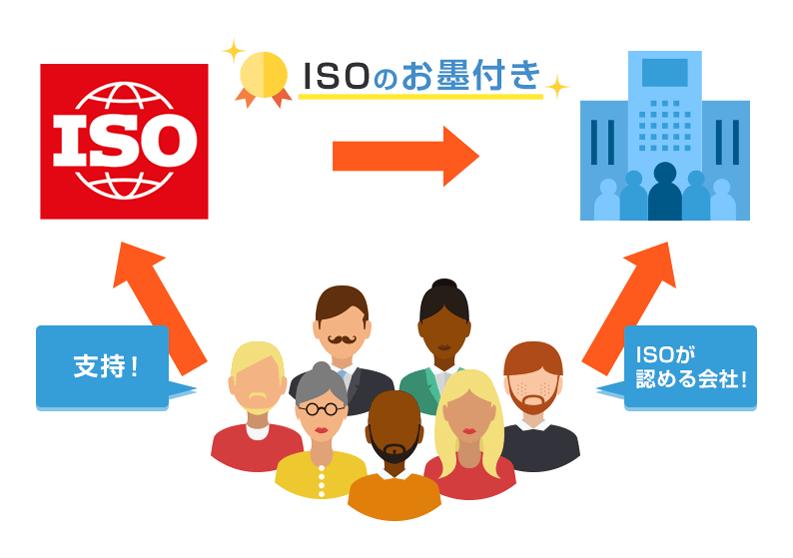 ISOを取得するメリット