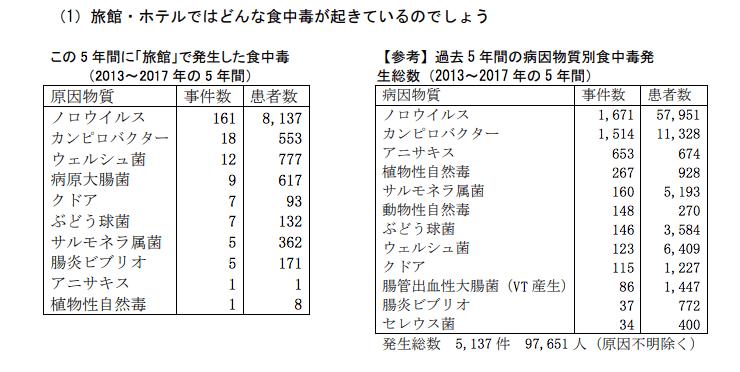 旅館におけるノロウイルス発生件数