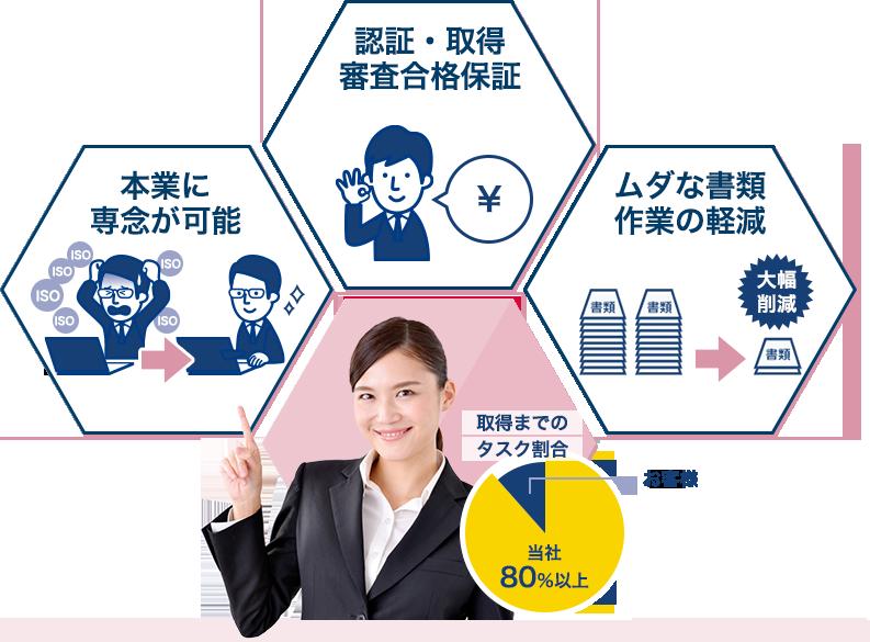 本業に専念が可能 認証・取得審査合格保証 ムダな書類作業の軽減