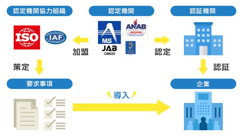 ISO認証の仕組み