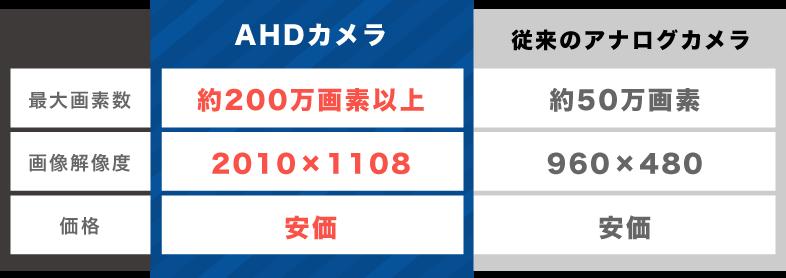 AHDカメラ最大画素数約200万画素以上!画像解像度2010px×1108px!価格も安価!