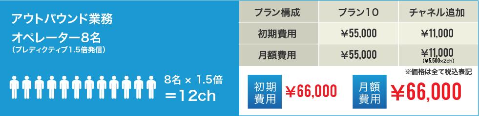 アウトバウンド業務 オペレーター8名 (プレディクティブ1.5倍発信)